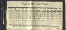 Vintage Bank of New South Wales Currency Guide